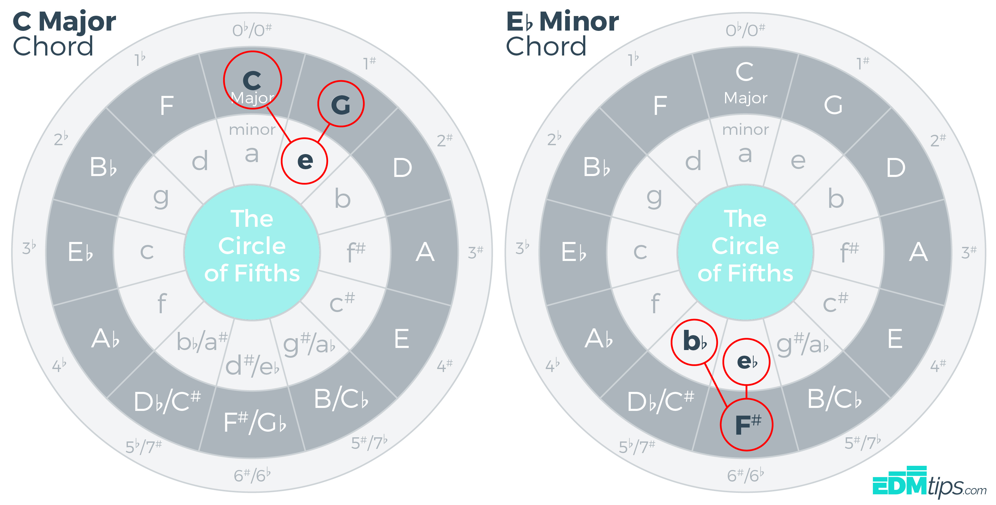 image relating to Printable Circle of Fifths identified as The Circle of Fifths (and how towards seek the services of it)