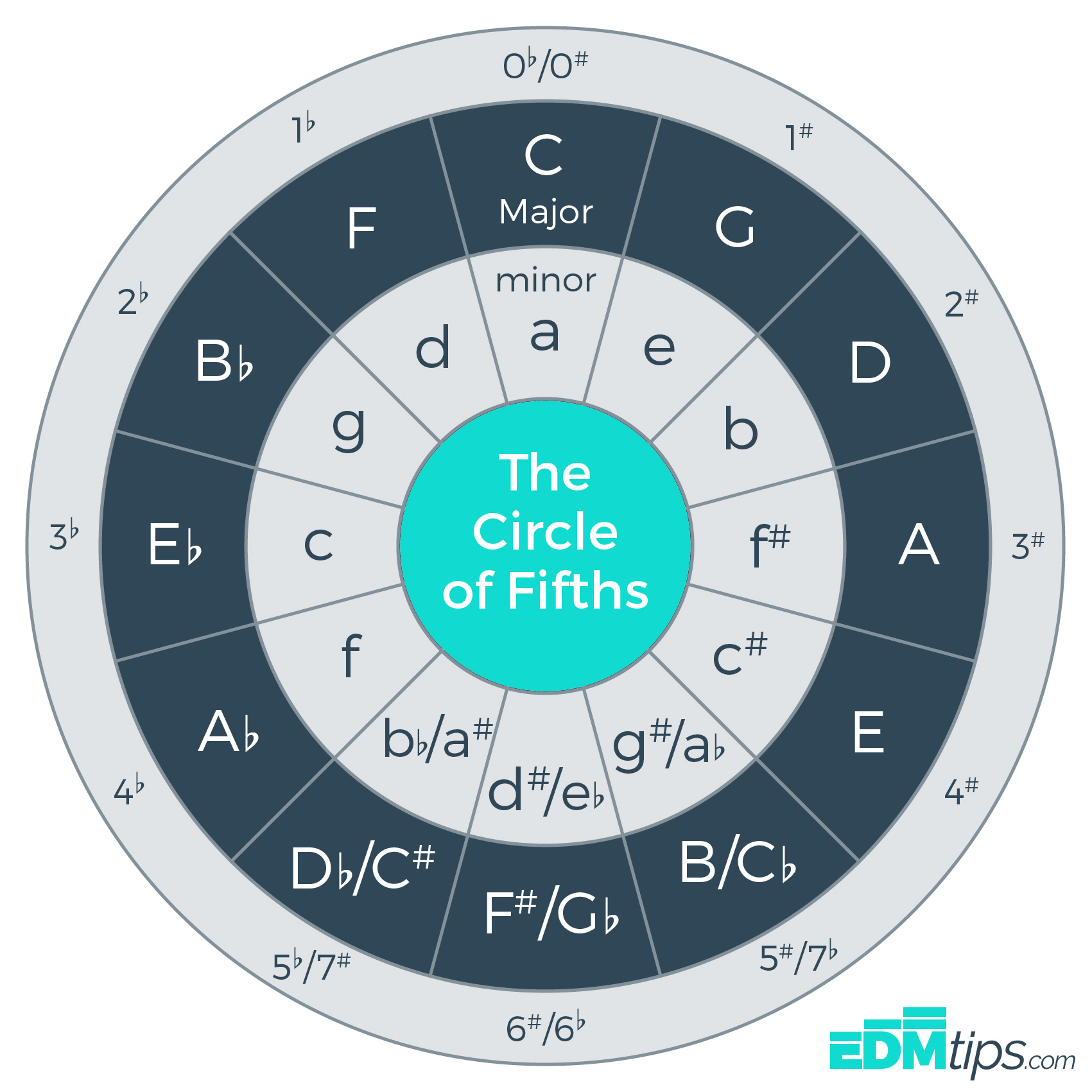 image about Printable Circle of Fifths named The Circle of Fifths (and how towards seek the services of it)