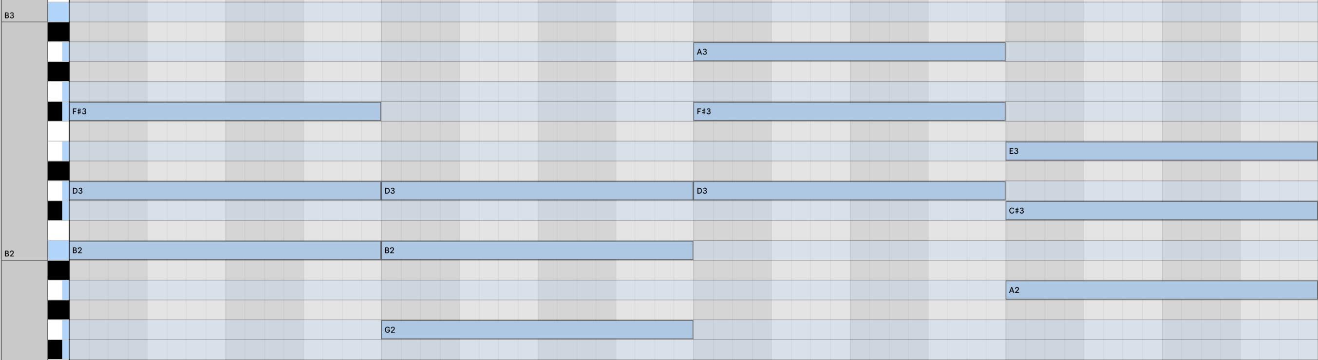 chord progression (i VI III VII)
