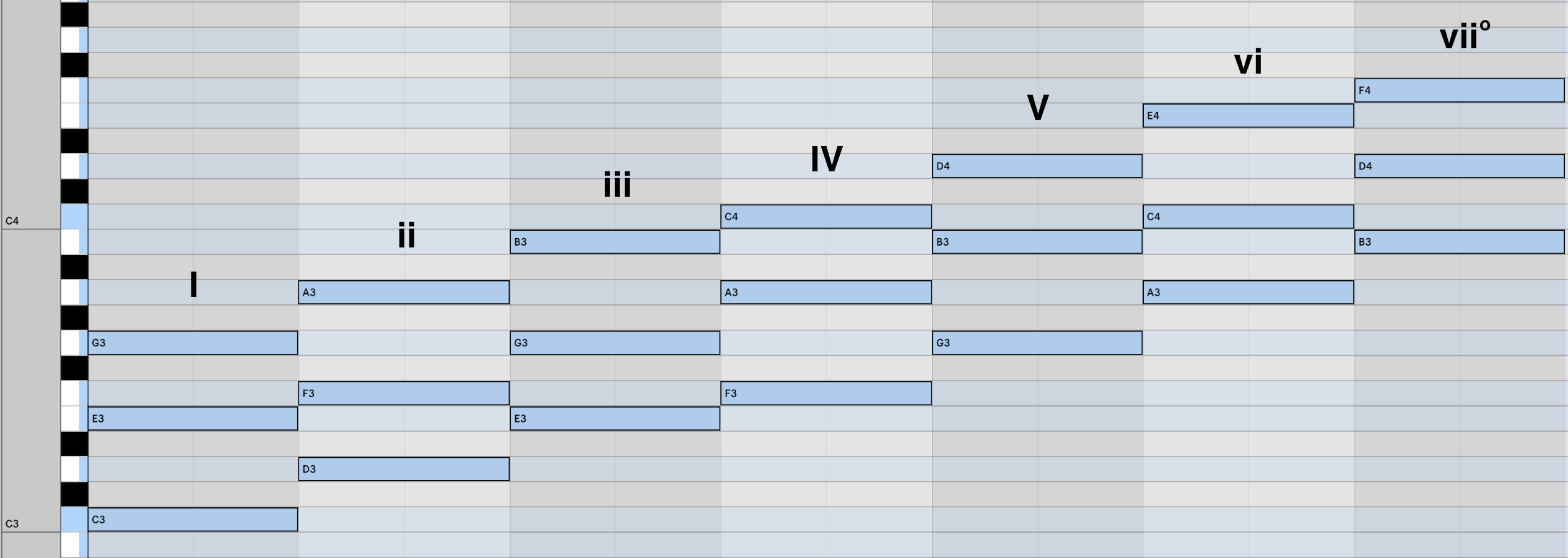 diatonic-chords-c-major-roman-numerals